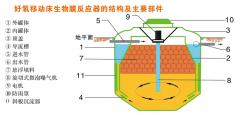 mbbr一体化污水处理设备图纸