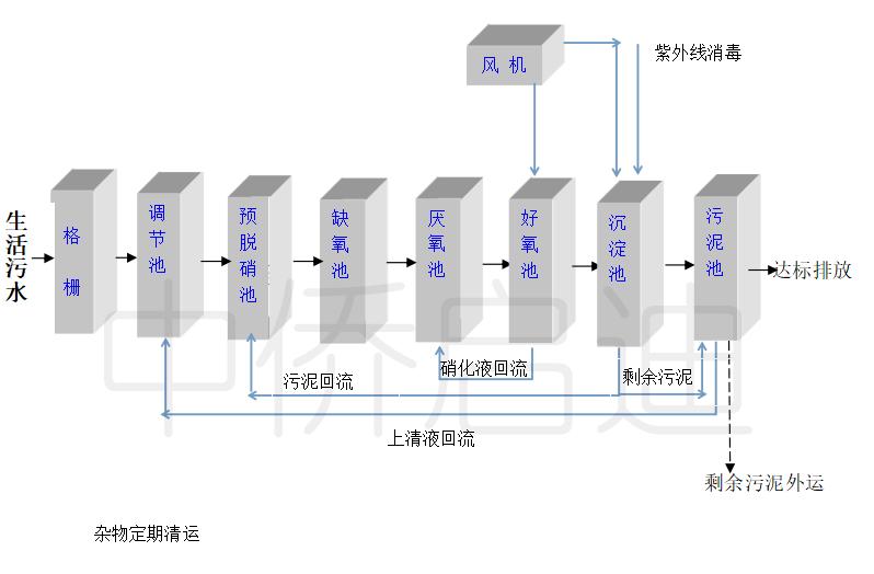 mbbr一体化污水处理工艺流程图解